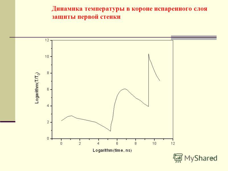 31 Динамика температуры в короне испаренного слоя защиты первой стенки