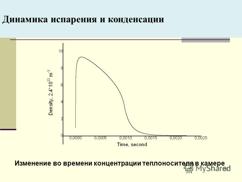 32 Динамика испарения и конденсации Изменение во времени концентрации теплоносителя в камере