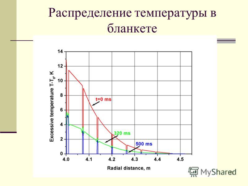 33 Распределение температуры в бланкете