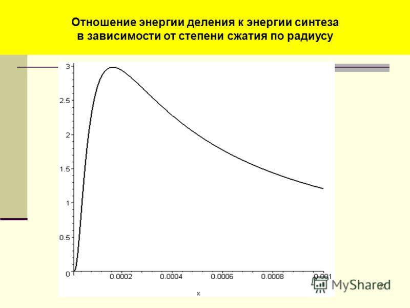 37 Энерговыделение в уране (МДж) в зависимости от степени сжатия по радиусу Отношение энергии деления к энергии синтеза в зависимости от степени сжатия по радиусу
