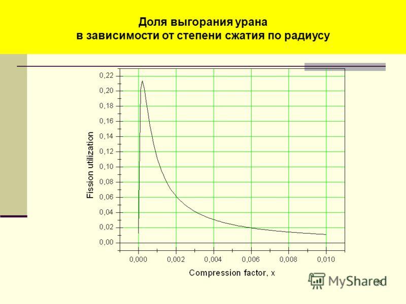 38 Энерговыделение в уране (МДж) в зависимости от степени сжатия по радиусу Доля выгорания урана в зависимости от степени сжатия по радиусу