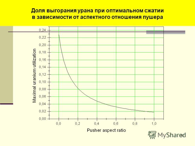 39 Энерговыделение в уране (МДж) в зависимости от степени сжатия по радиусу Доля выгорания урана при оптимальном сжатии в зависимости от аспектного отношения пушера