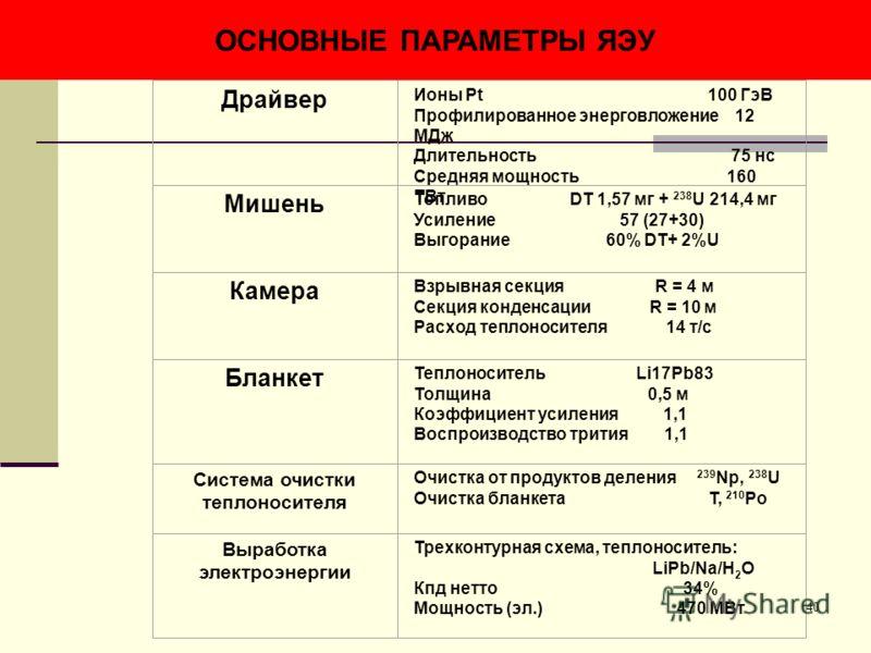 40 ОСНОВНЫЕ ПАРАМЕТРЫ ЯЭУ Драйвер Ионы Pt 100 ГэВ Профилированное энерговложение 12 МДж Длительность 75 нс Средняя мощность 160 ТВт Мишень Топливо DT 1,57 мг + 238 U 214,4 мг Усиление 57 (27+30) Выгорание 60% DT+ 2%U Камера Взрывная секция R = 4 м Се