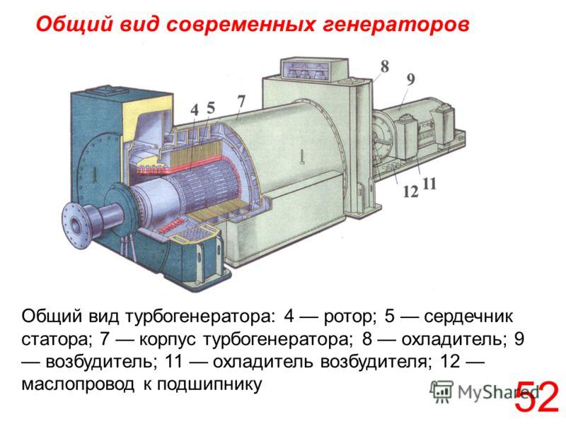 52 Общий вид современных генераторов Общий вид турбогенератора: 4 ротор; 5 сердечник статора; 7 корпус турбогенератора; 8 охладитель; 9 возбудитель; 11 охладитель возбудителя; 12 маслопровод к подшипнику