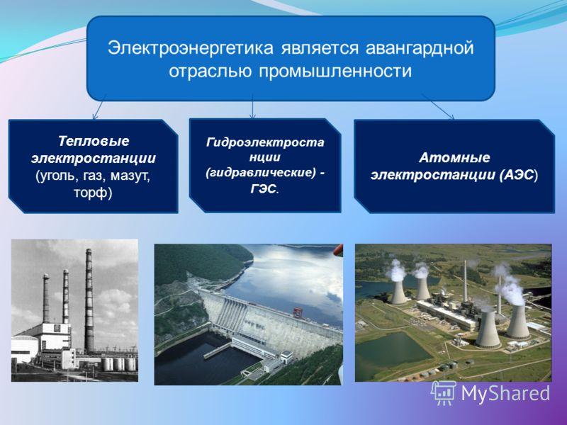Электроэнергетика является авангардной отраслью промышленности Тепловые электростанции (уголь, газ, мазут, торф) Гидроэлектроста нции (гидравлические) - ГЭС. Атомные электростанции (АЭС)