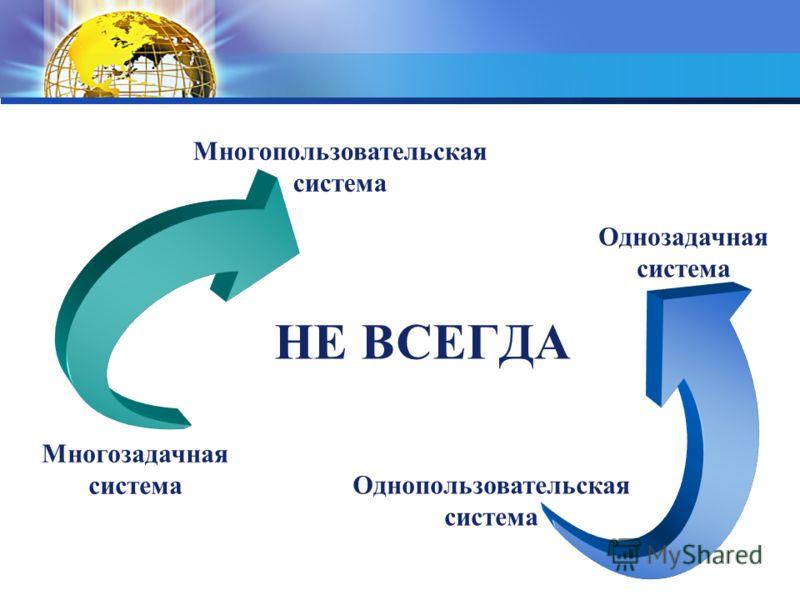 Многозадачная система Многопользовательская система НЕ ВСЕГДА Однозадачная система Однопользовательская система