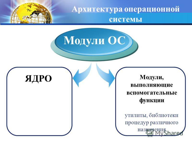 Архитектура операционной системы ЯДРО Модули ОС Модули, выполняющие вспомогательные функции утилиты, библиотеки процедур различного назначения
