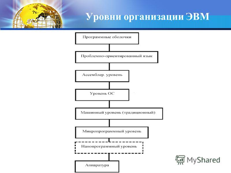 Уровни организации ЭВМ