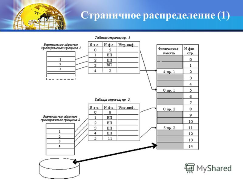 Страничное распределение (1)