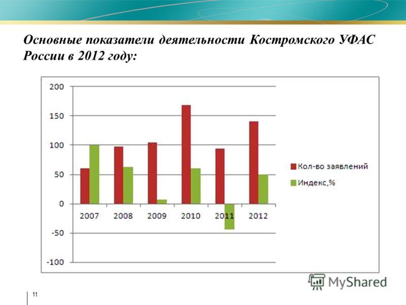 11 Основные показатели деятельности Костромского УФАС России в 2012 году: