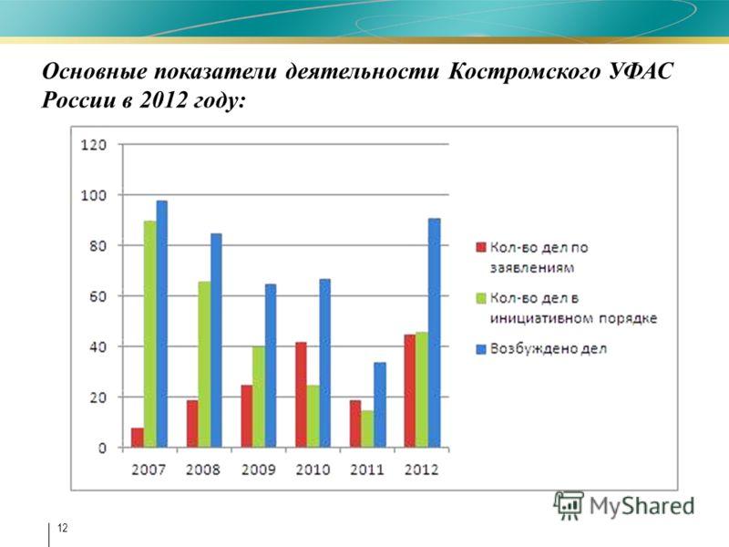 12 Основные показатели деятельности Костромского УФАС России в 2012 году:
