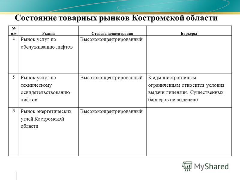 Состояние товарных рынков Костромской области п/пРынкиСтепень концентрацииБарьеры 4 Рынок услуг по обслуживанию лифтов Высококонцентрированный 5 Рынок услуг по техническому освидетельствованию лифтов Высококонцентрированный К административным огранич