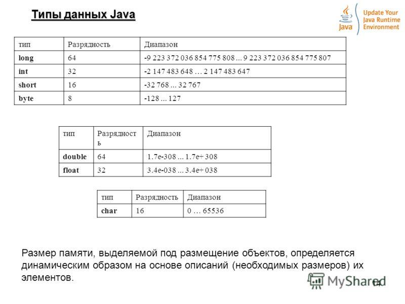 14 Типы данных Java типРазрядностьДиапазон long64-9 223 372 036 854 775 808... 9 223 372 036 854 775 807 int32-2 147 483 648 … 2 147 483 647 short16-32 768... 32 767 byte8-128... 127 типРазрядност ь Диапазон double641.7е-308... 1.7е+ 308 float323.4е-