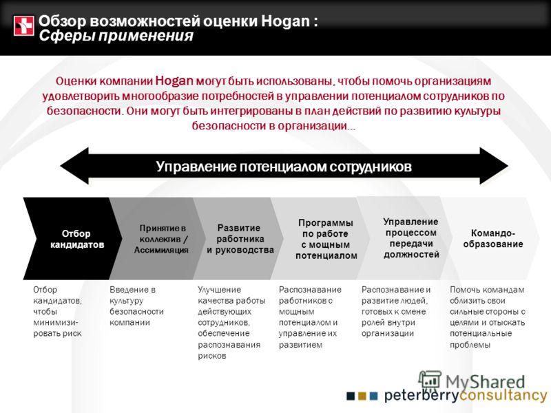 Обзор возможностей оценки Hogan : Сферы применения Управление процессом передачи должностей Командо- образование Управление потенциалом сотрудников Оценки компании Hogan могут быть использованы, чтобы помочь организациям удовлетворить многообразие по