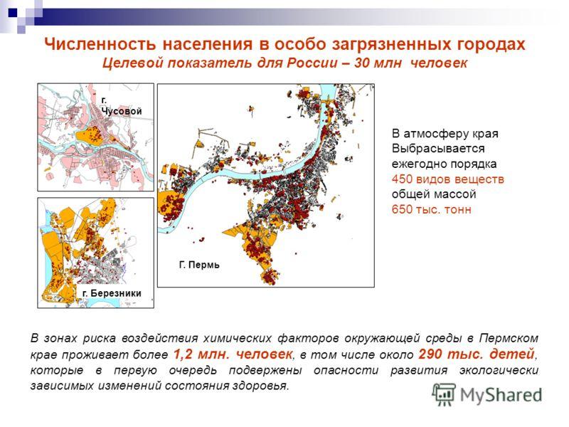 Численность населения в особо загрязненных городах Целевой показатель для России – 30 млн человек Г. Пермь г. Чусовой г. Березники В зонах риска воздействия химических факторов окружающей среды в Пермском крае проживает более 1,2 млн. человек, в том
