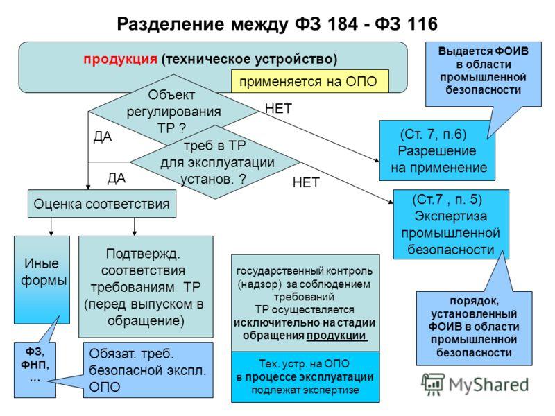 Разделение между ФЗ 184 - ФЗ 116 продукция (техническое устройство) Объект регулирования ТР ? (Ст.7, п. 5) Экспертиза промышленной безопасности порядок, установленный ФОИВ в области промышленной безопасности Подтвержд. соответствия требованиям ТР (пе