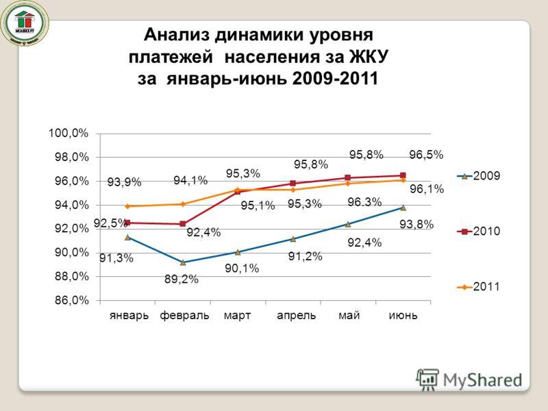 Анализ динамики уровня платежей населения за ЖКУ за январь-июнь 2009-2011