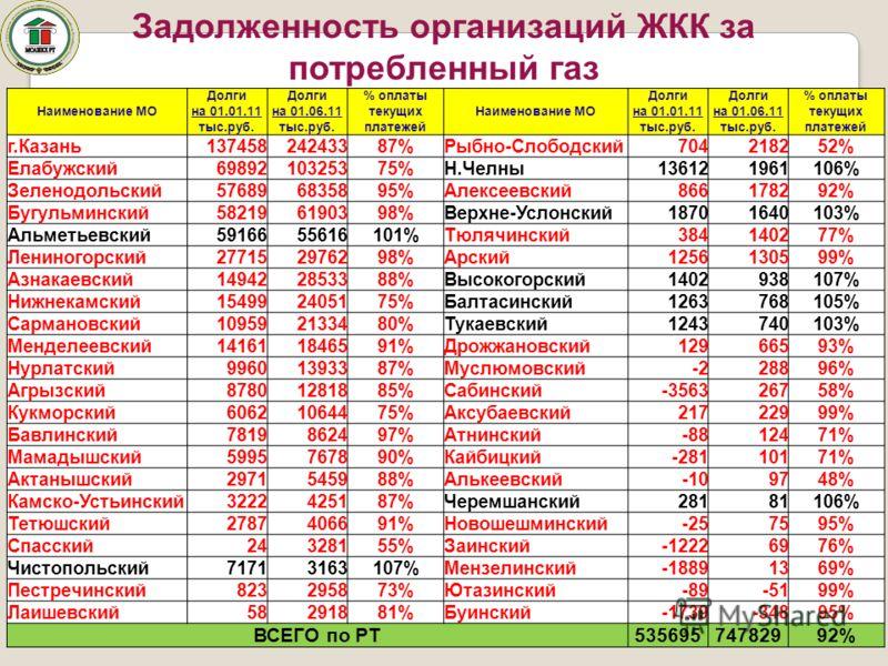 Наименование МО Долги на 01.01.11 тыс.руб. Долги на 01.06.11 тыс.руб. % оплаты текущих платежей Наименование МО Долги на 01.01.11 тыс.руб. Долги на 01.06.11 тыс.руб. % оплаты текущих платежей г.Казань13745824243387%Рыбно-Слободский704218252% Елабужск