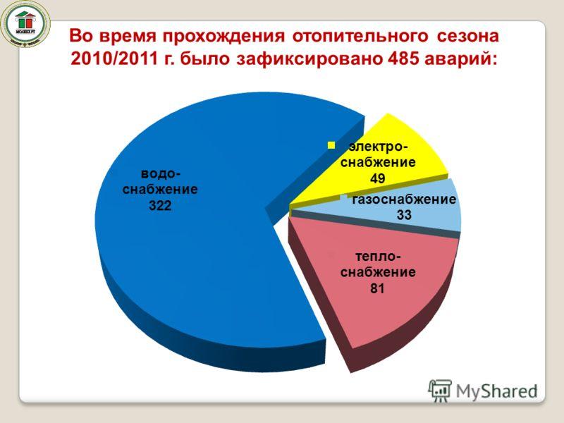 7 Во время прохождения отопительного сезона 2010/2011 г. было зафиксировано 485 аварий:
