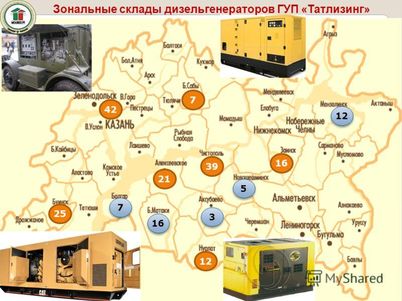 9 Зональные склады дизельгенераторов ГУП «Татлизинг» 16 7 42 25 39 12 21 5 5 16 7 7 12 3 3
