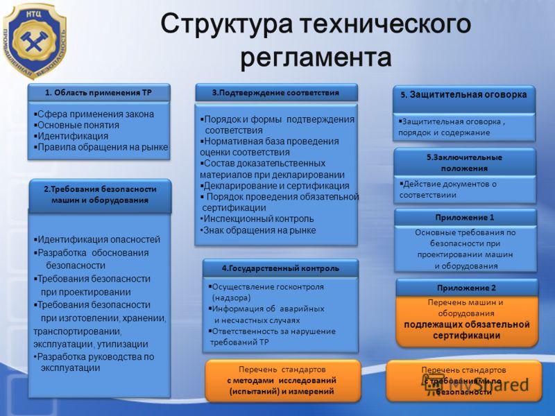 Структура технического регламента Сфера применения закона Основные понятия Идентификация Правила обращения на рынке Сфера применения закона Основные п
