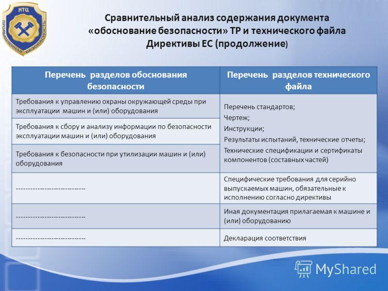 Сравнительный анализ содержания документа «обоснование безопасности» ТР и технического файла Директивы ЕС (продолжение ) Перечень разделов обоснования