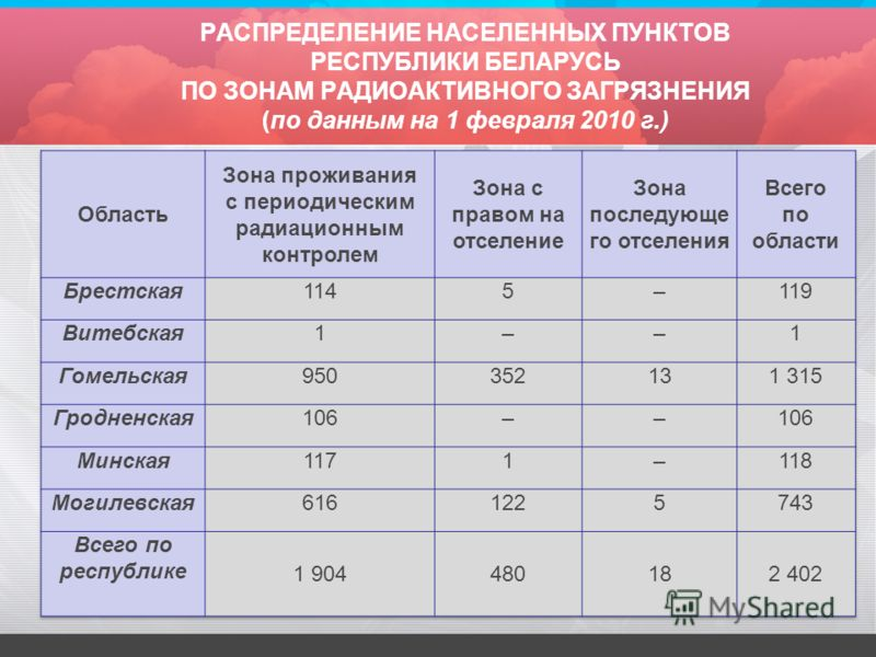 РАСПРЕДЕЛЕНИЕ НАСЕЛЕННЫХ ПУНКТОВ РЕСПУБЛИКИ БЕЛАРУСЬ ПО ЗОНАМ РАДИОАКТИВНОГО ЗАГРЯЗНЕНИЯ (по данным на 1 февраля 2010 г.)
