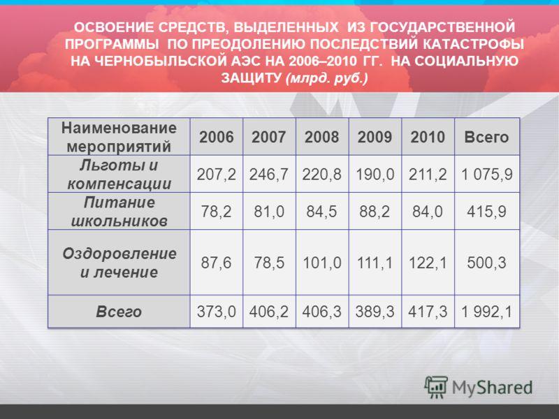 ОСВОЕНИЕ СРЕДСТВ, ВЫДЕЛЕННЫХ ИЗ ГОСУДАРСТВЕННОЙ ПРОГРАММЫ ПО ПРЕОДОЛЕНИЮ ПОСЛЕДСТВИЙ КАТАСТРОФЫ НА ЧЕРНОБЫЛЬСКОЙ АЭС НА 2006–2010 ГГ. НА СОЦИАЛЬНУЮ ЗАЩИТУ (млрд. руб.)