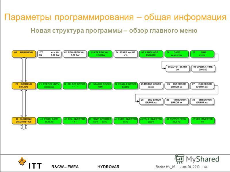 R&CW – EMEAHYDROVAR Basics HV_06 l June 20, 2013 l 44 Параметры программирования – общая информация Новая структура программы – обзор главного меню