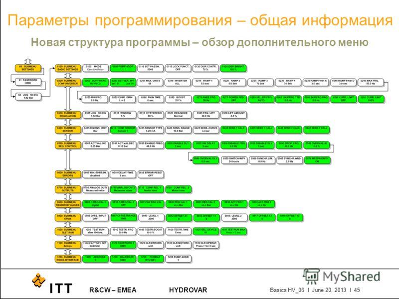 R&CW – EMEAHYDROVAR Basics HV_06 l June 20, 2013 l 45 Параметры программирования – общая информация Новая структура программы – обзор дополнительного меню