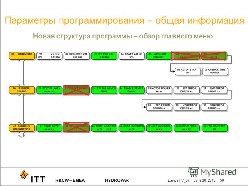 R&CW – EMEAHYDROVAR Basics HV_06 l June 20, 2013 l 50 Параметры программирования – общая информация Новая структура программы – обзор главного меню