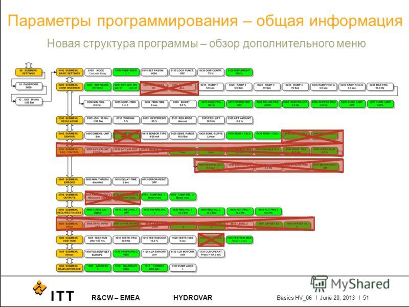 R&CW – EMEAHYDROVAR Basics HV_06 l June 20, 2013 l 51 Параметры программирования – общая информация Новая структура программы – обзор дополнительного меню