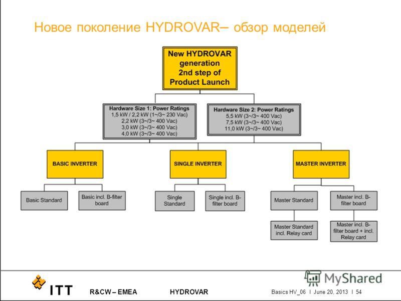 R&CW – EMEAHYDROVAR Basics HV_06 l June 20, 2013 l 54 Новое поколение HYDROVAR – обзор моделей
