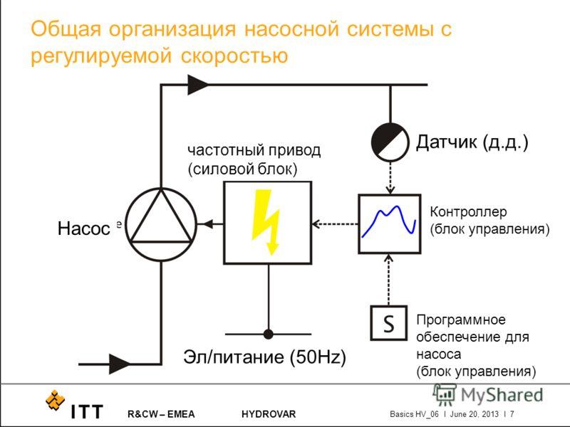 R&CW – EMEAHYDROVAR Basics HV_06 l June 20, 2013 l 7 Общая организация насосной системы с регулируемой скоростью Насос частотный привод (силовой блок) Эл/питание (50Hz) Датчик (д.д.) Программное обеспечение для насоса (блок управления) Контроллер (бл