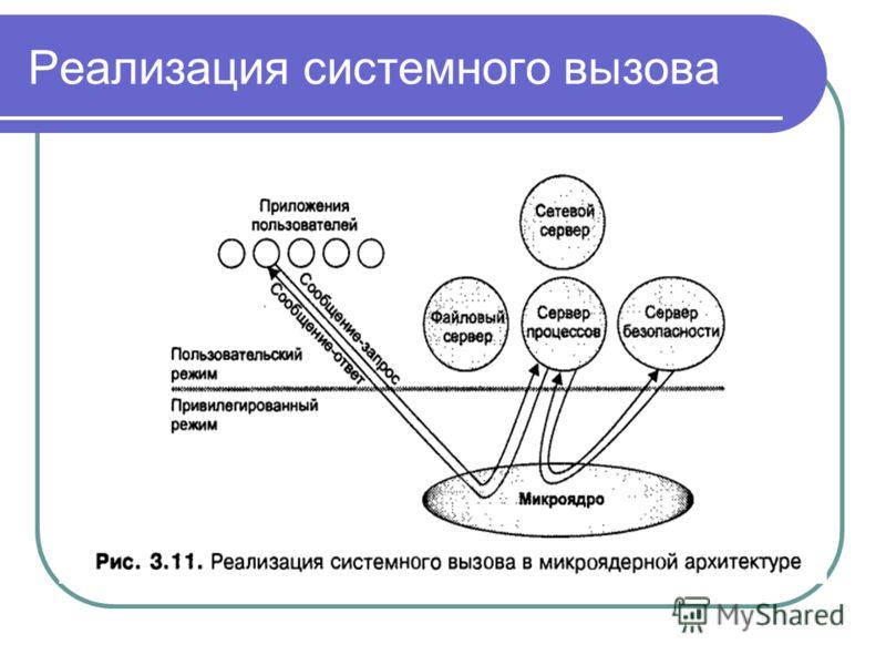 Реализация системного вызова