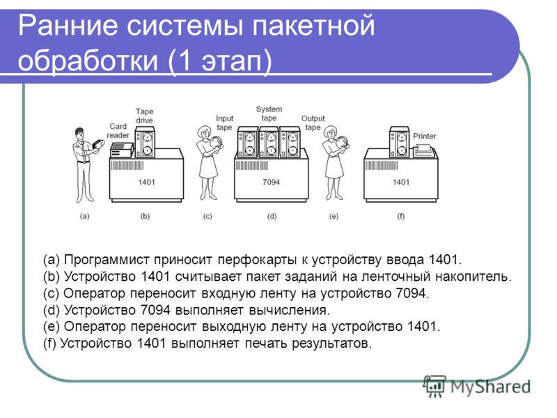 Ранние системы пакетной обработки (1 этап) (a) Программист приносит перфокарты к устройству ввода 1401. (b) Устройство 1401 считывает пакет заданий на ленточный накопитель. (c) Оператор переносит входную ленту на устройство 7094. (d) Устройство 7094