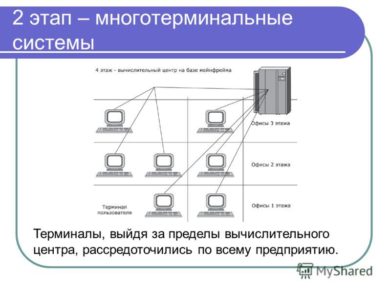 2 этап – многотерминальные системы Терминалы, выйдя за пределы вычислительного центра, рассредоточились по всему предприятию.