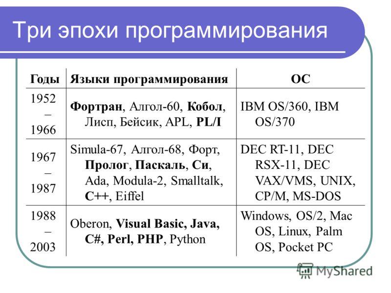 Три эпохи программирования ГодыЯзыки программированияОС 1952 – 1966 Фортран, Алгол-60, Кобол, Лисп, Бейсик, APL, PL/I IBM OS/360, IBM OS/370 1967 – 1987 Simula-67, Алгол-68, Форт, Пролог, Паскаль, Си, Ada, Modula-2, Smalltalk, C++, Eiffel DEC RT-11,