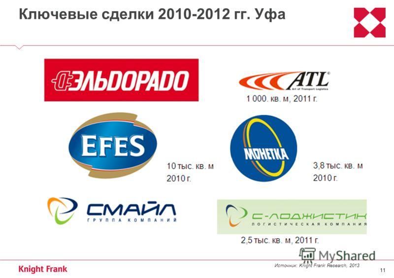 11 Ключевые сделки 2010-2012 гг. Уфа Источник: Knight Frank Research, 2013