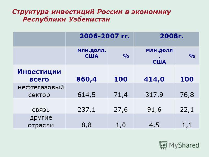 Структура инвестиций России в экономику Республики Узбекистан 2006-2007 гг.2008г. млн.долл. США% млн.долл. США % Инвестиции всего860,4100414,0100 нефтегазовый сектор614,571,4317,976,8 связь237,127,691,622,1 другие отрасли8,81,04,51,1