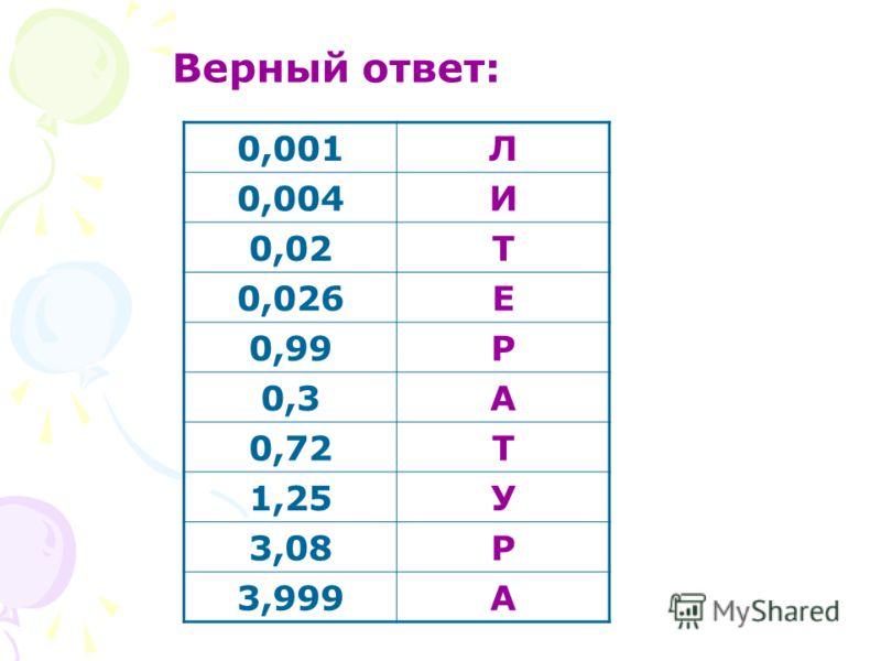 Верный ответ: 0,001Л 0,004И 0,02Т 0,026Е 0,99Р 0,3А 0,72Т 1,25У 3,08Р 3,999А
