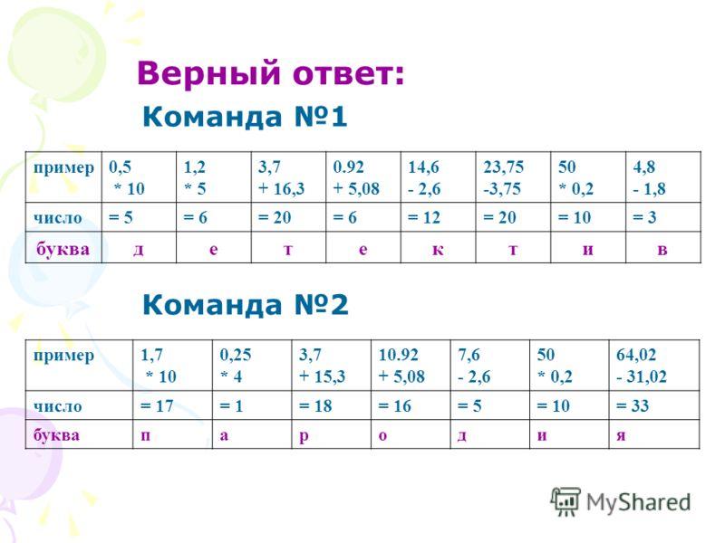 Верный ответ: пример0,5 * 10 1,2 * 5 3,7 + 16,3 0.92 + 5,08 14,6 - 2,6 23,75 -3,75 50 * 0,2 4,8 - 1,8 число= 5= 6= 20= 6= 12= 20= 10= 3 буквадетектив Команда 1 Команда 2 пример1,7 * 10 0,25 * 4 3,7 + 15,3 10.92 + 5,08 7,6 - 2,6 50 * 0,2 64,02 - 31,02