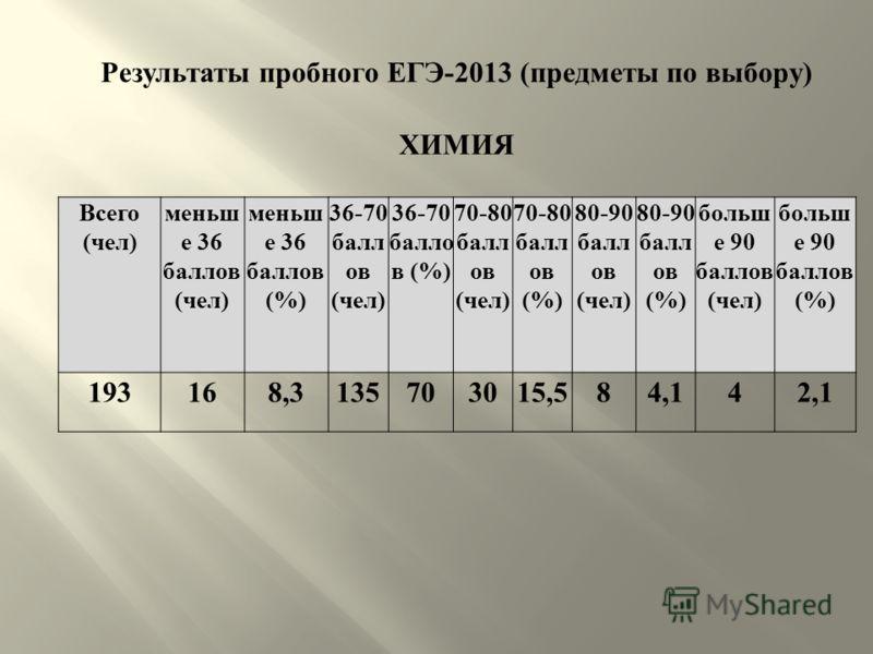 Результаты пробного ЕГЭ -2013 ( предметы по выбору ) ХИМИЯ Всего ( чел ) меньш е 36 баллов ( чел ) меньш е 36 баллов (%) 36-70 балл ов ( чел ) 36-70 балло в (%) 70-80 балл ов ( чел ) 70-80 балл ов (%) 80-90 балл ов ( чел ) 80-90 балл ов (%) больш е 9