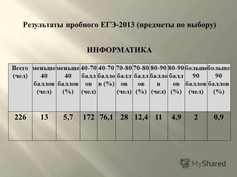 Результаты пробного ЕГЭ -2013 ( предметы по выбору ) ИНФОРМАТИКА Всего ( чел ) меньше 40 баллов ( чел ) меньше 40 баллов (%) 40-70 балл ов ( чел ) 40-70 балло в (%) 70-80 балл ов ( чел ) 70-80 балл ов (%) 80-90 балло в ( чел ) 80-90 балл ов (%) больш