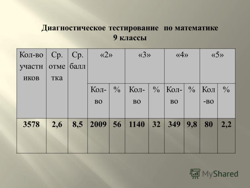 Кол-во участн иков Ср. отме тка Ср. балл «2»«3»«4»«5» Кол- во % % % % 35782,68,52009561140323499,8802,2 Диагностическое тестирование по математике 9 классы