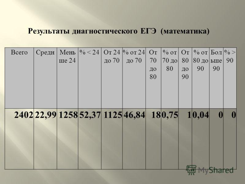 ВсегоСреднМень ше 24 % < 24 От 24 до 70 % от 24 до 70 От 70 до 80 % от 70 до 80 От 80 до 90 % от 80 до 90 Бол ьше 90 % > 90 240222,99125852,37112546,84180,7510,0400 Результаты диагностического ЕГЭ (математика)