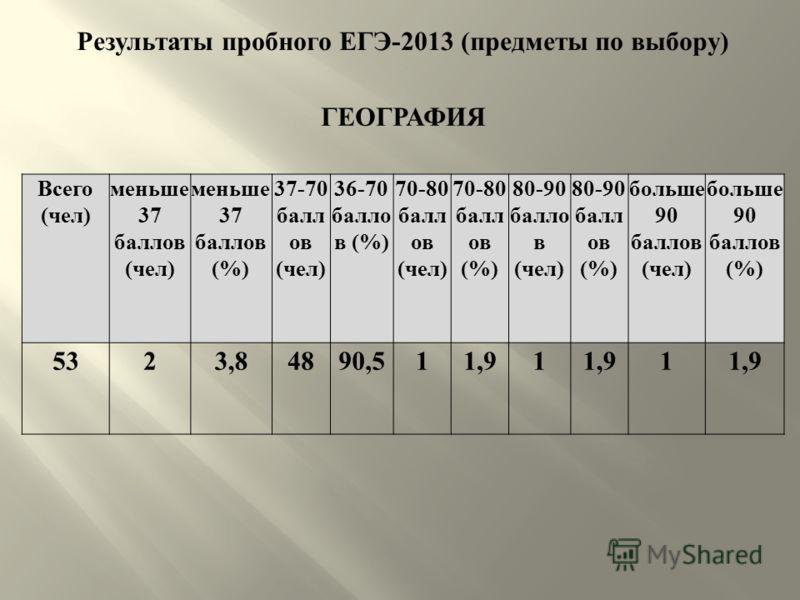 Результаты пробного ЕГЭ -2013 ( предметы по выбору ) ГЕОГРАФИЯ Всего ( чел ) меньше 37 баллов ( чел ) меньше 37 баллов (%) 37-70 балл ов ( чел ) 36-70 балло в (%) 70-80 балл ов ( чел ) 70-80 балл ов (%) 80-90 балло в ( чел ) 80-90 балл ов (%) больше
