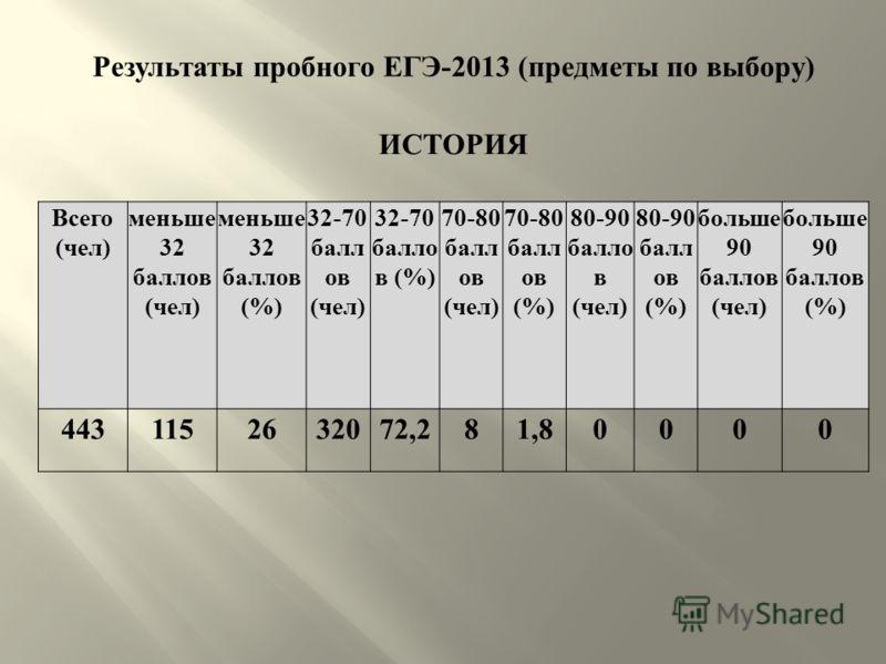 Результаты пробного ЕГЭ -2013 ( предметы по выбору ) ИСТОРИЯ Всего ( чел ) меньше 32 баллов ( чел ) меньше 32 баллов (%) 32-70 балл ов ( чел ) 32-70 балло в (%) 70-80 балл ов ( чел ) 70-80 балл ов (%) 80-90 балло в ( чел ) 80-90 балл ов (%) больше 90