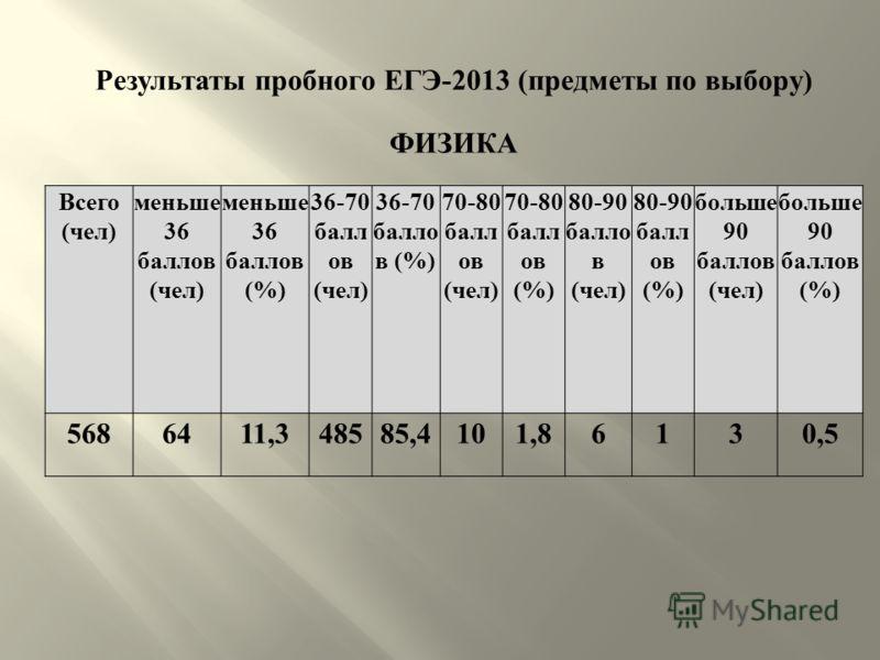 Результаты пробного ЕГЭ -2013 ( предметы по выбору ) ФИЗИКА Всего ( чел ) меньше 36 баллов ( чел ) меньше 36 баллов (%) 36-70 балл ов ( чел ) 36-70 балло в (%) 70-80 балл ов ( чел ) 70-80 балл ов (%) 80-90 балло в ( чел ) 80-90 балл ов (%) больше 90