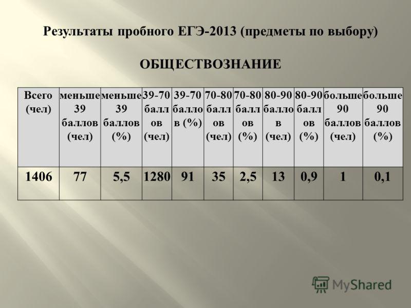 Результаты пробного ЕГЭ -2013 ( предметы по выбору ) ОБЩЕСТВОЗНАНИЕ Всего ( чел ) меньше 39 баллов ( чел ) меньше 39 баллов (%) 39-70 балл ов ( чел ) 39-70 балло в (%) 70-80 балл ов ( чел ) 70-80 балл ов (%) 80-90 балло в ( чел ) 80-90 балл ов (%) бо